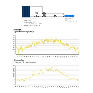 Poolheizung Solarthermie bis 25.000L ohne